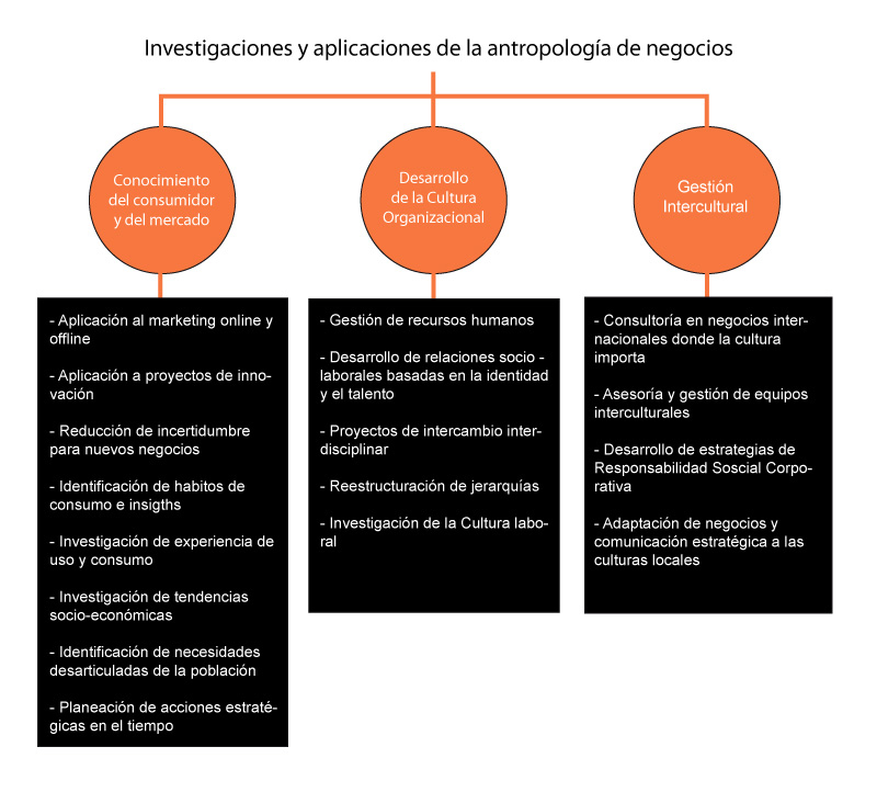 Antropología de negocios
