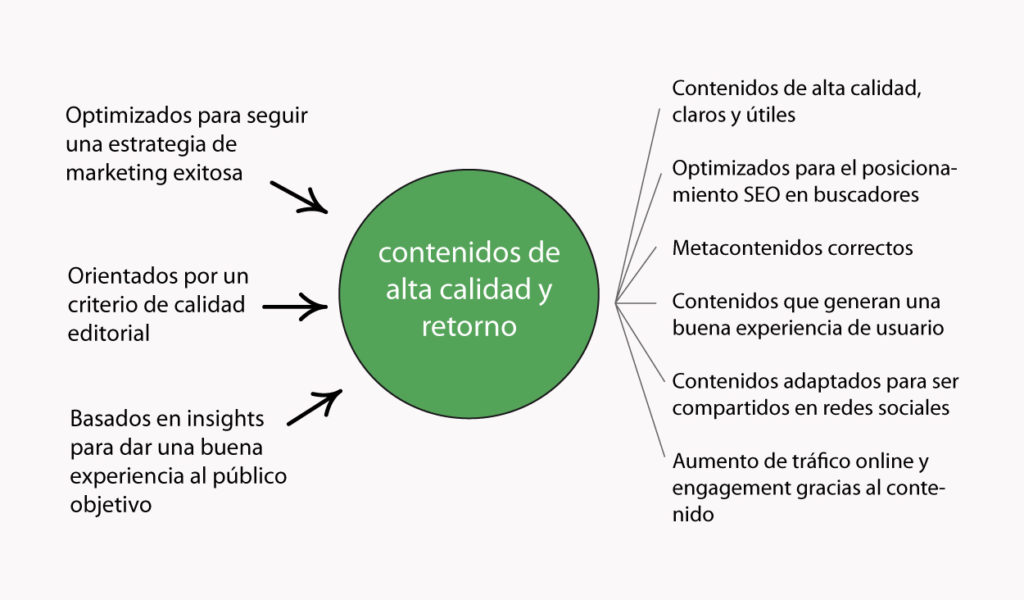 marketing de contenidos en clave SEO
