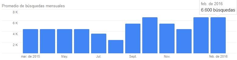 marketing digital tendencias de búsqueda