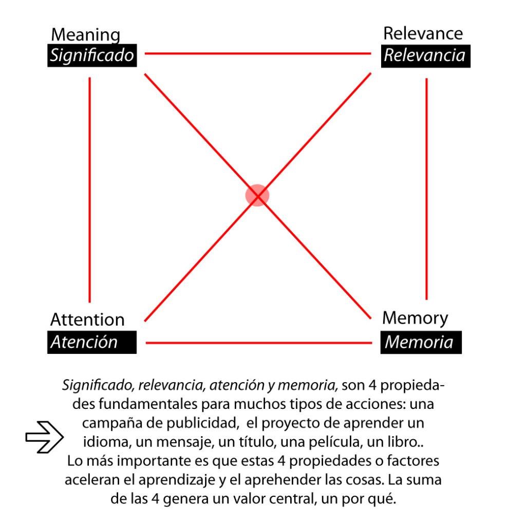 significado-relevancia-atención-memoria