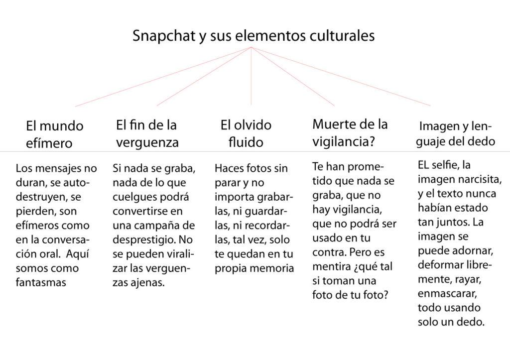 Snapchat y sus elementos culturales