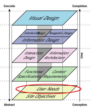 Jasse James Garrett - Diagrama de diseño de experiencia de usuario