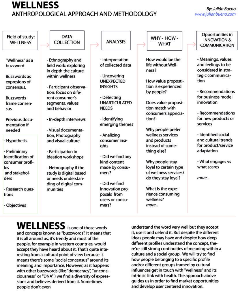 metodología antropológica para salud y welness