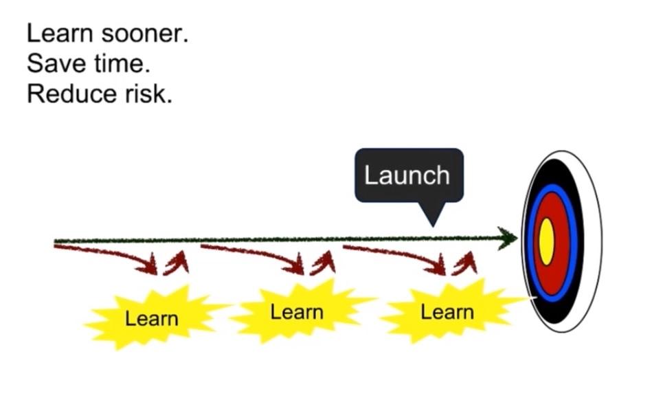 aprender y reducir riesgo con test de usabilidad