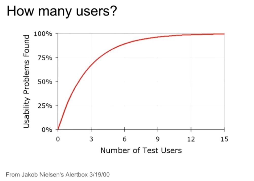 número de usuarios para una investigación